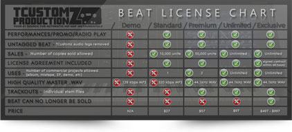 License Agreement Chart Beat Leases Exclusive Rights